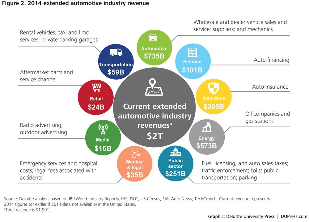 Revenue in the Auto Industry