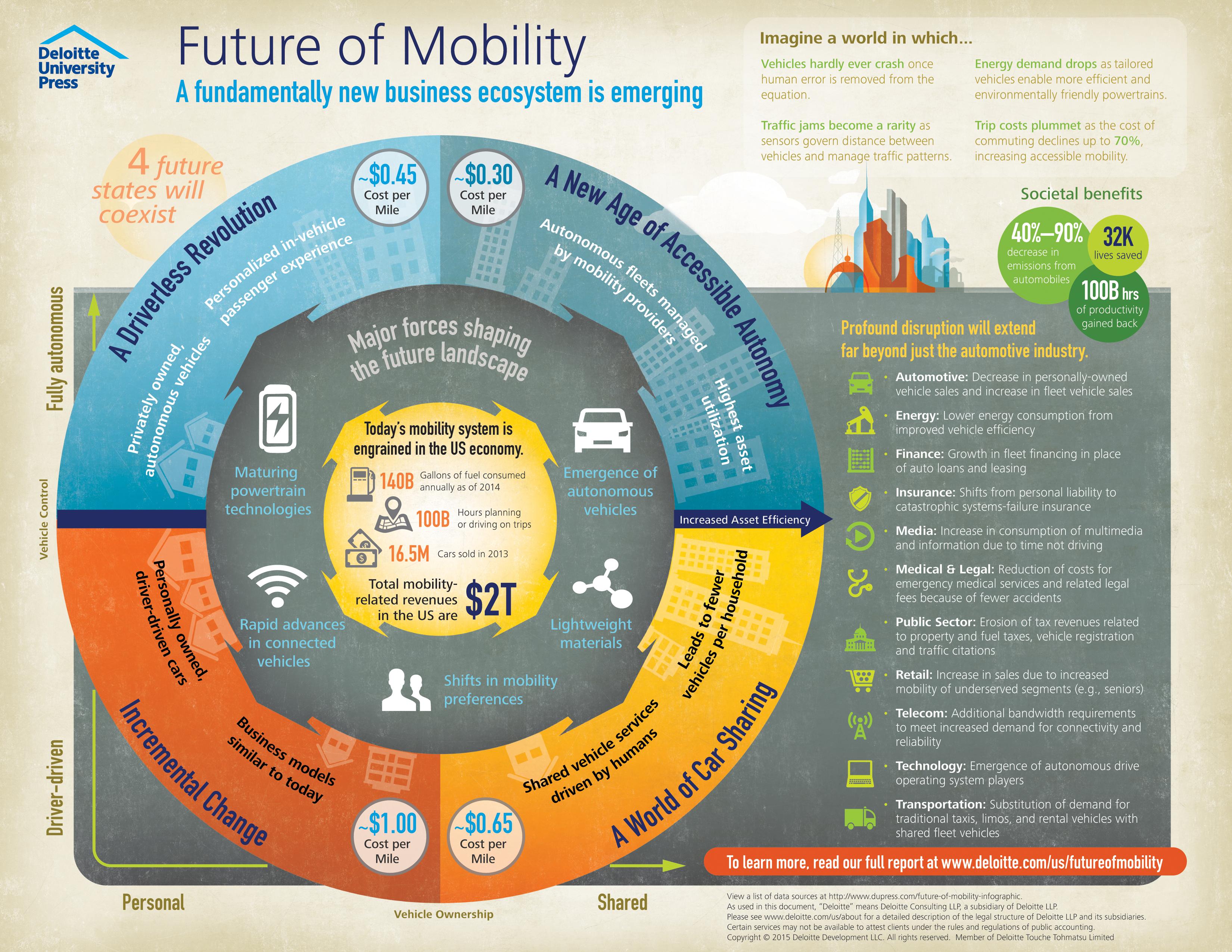 Executive Transportation Business Future