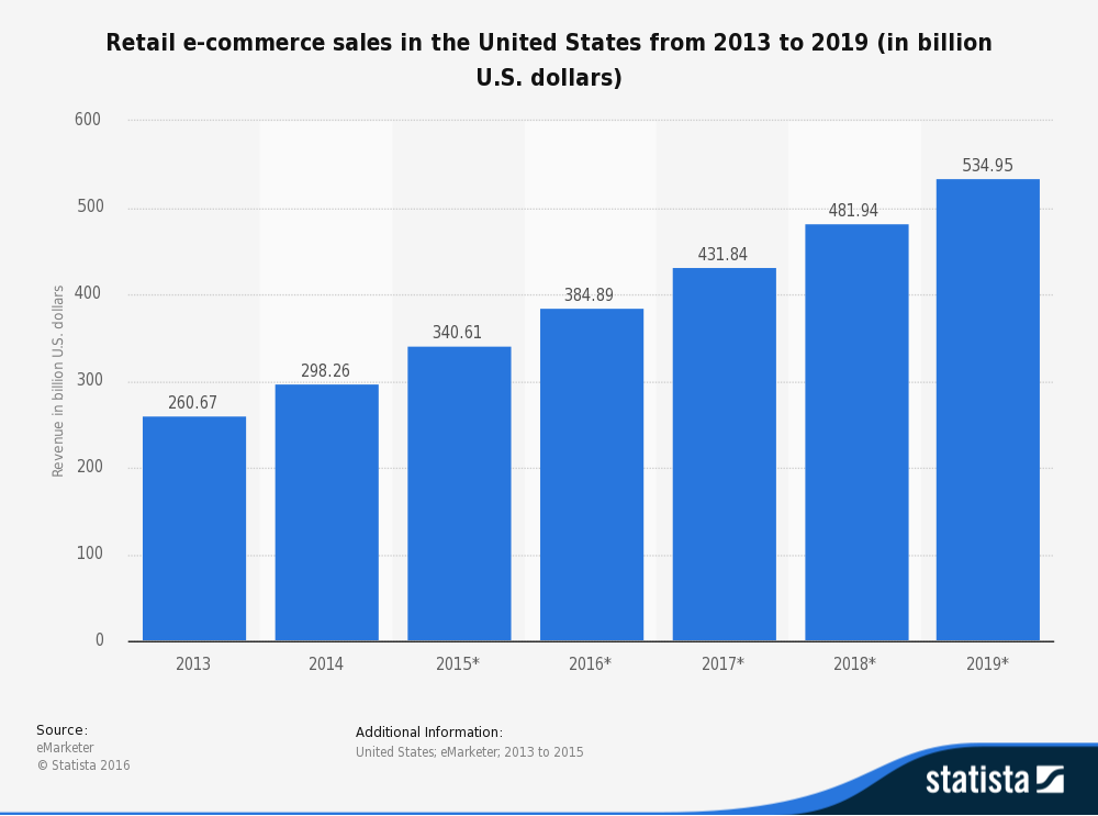 Online Retail market growth predictions